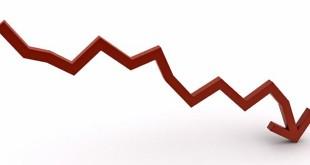 Arrecadação de ICMS teve queda de 3,1% em Sergipe