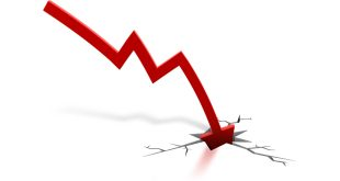 PIB de Sergipe caiu  5,2%