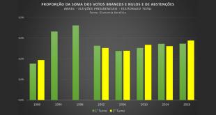 """""""Eu não tô nem aí!"""": os votos branco e nulo e a abstenção nas eleições presidenciais do Brasil redemocratizado"""